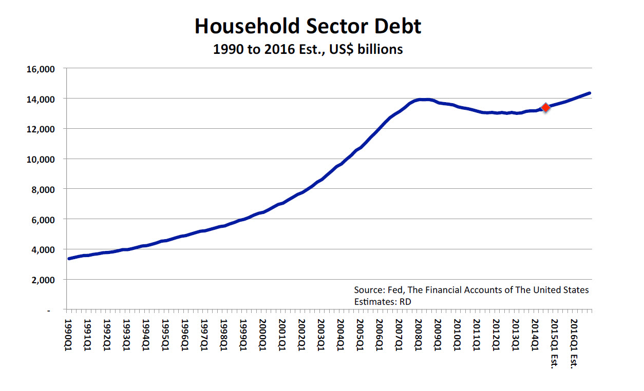consumer debt Graph and download economic data from q1 1980 to q3 2017 about payments, disposable, percent, personal income, debt, services, personal, income, consumer, and usa.