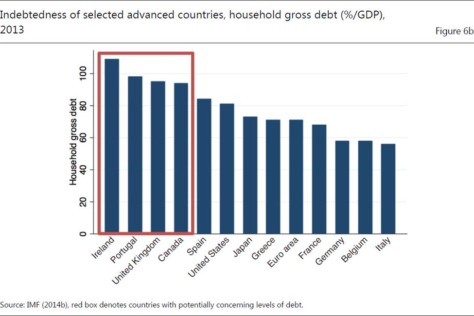 Household Debt - Advanced Countries