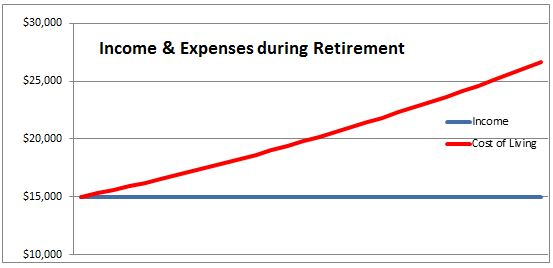 Income and Expenses During Retirement.jpg