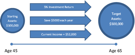 Investment Goal