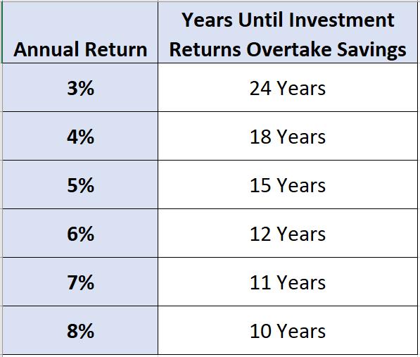 Years Until Investment Returns Overtake Savings