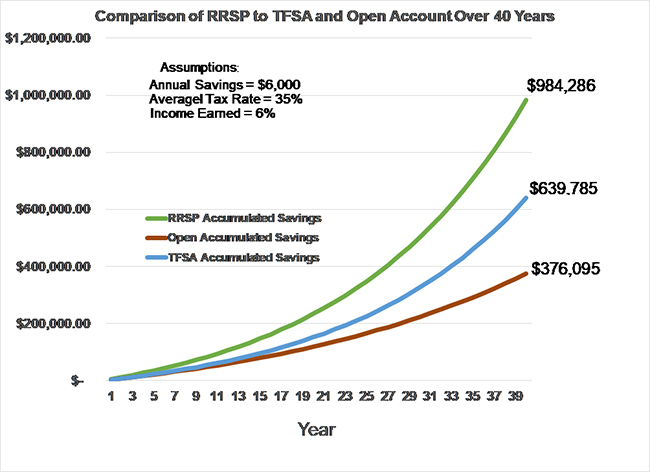 RRPS vs TFSA