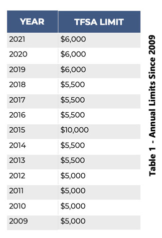 Table 1 - Annual Limits Since 2009